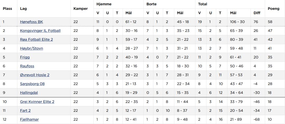 Screenshot_2018-10-10 Hønefoss BK Kvinner senior A - Tabell