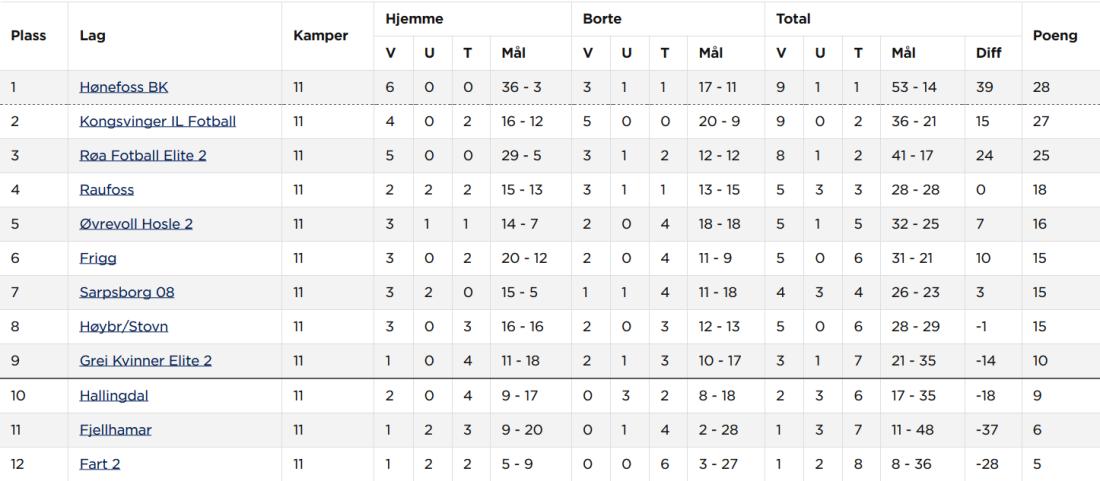 Screenshot_2018-08-04 Hønefoss BK Kvinner senior A - Tabell