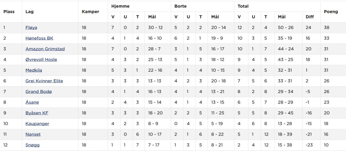 Screenshot_2019-10-10 Hønefoss BK Kvinner senior A - Tabell