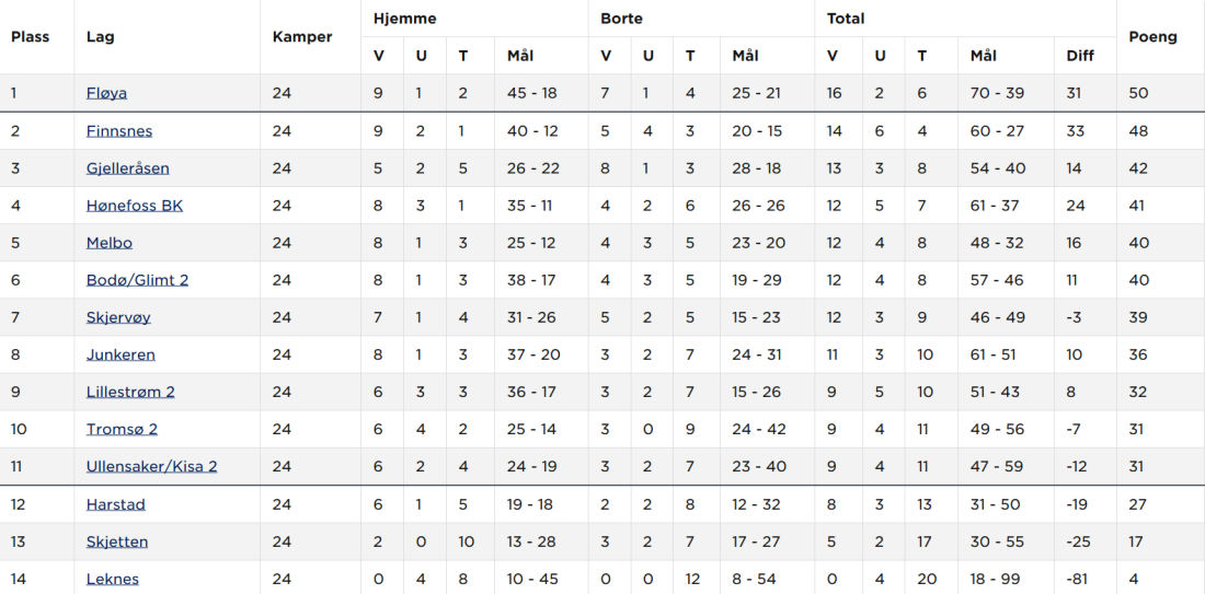 Screenshot_2019-10-18 Norsk Tipping-ligaen avd 6 2019 - Tabell
