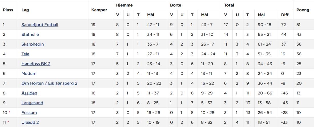 Screenshot_2018-10-05 Hønefoss BK Kvinner senior B - Tabell