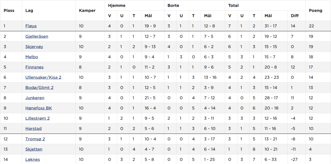 Screenshot_2019-06-15 Norsk Tipping-ligaen avd 6 2019 - Tabell