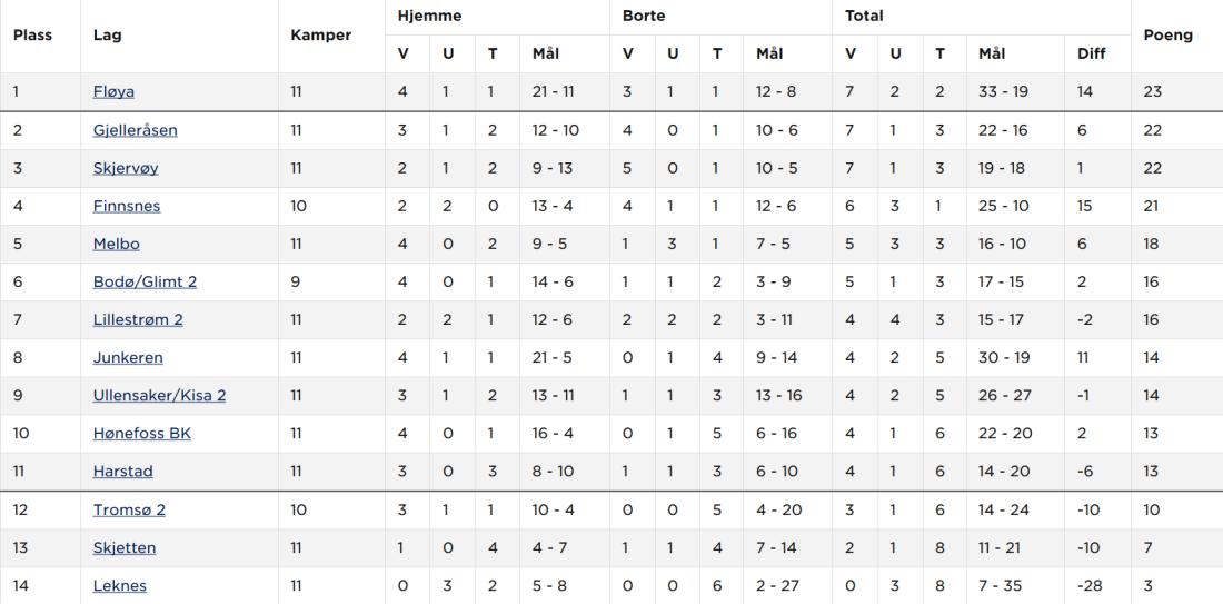Screenshot_2019-06-23 Norsk Tipping-ligaen avd 6 2019 - Tabell