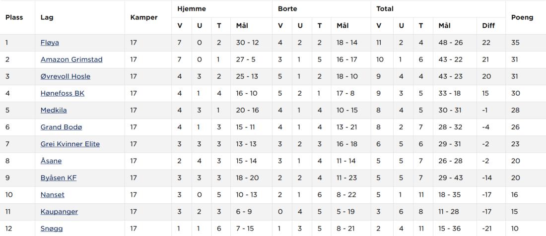 Screenshot_2019-09-15 1 div kvinner 2019 - Tabell