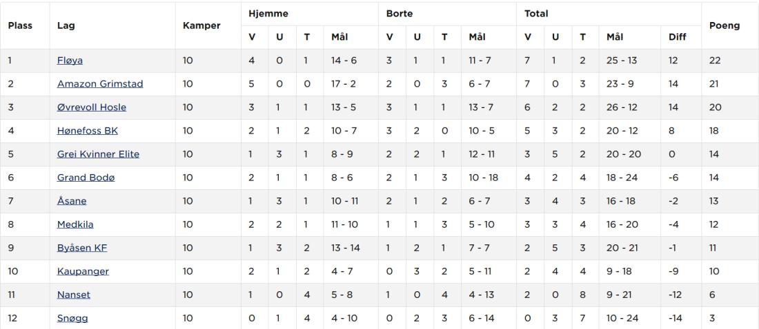 Screenshot_2019-06-21 Hønefoss BK Kvinner senior A - Tabell